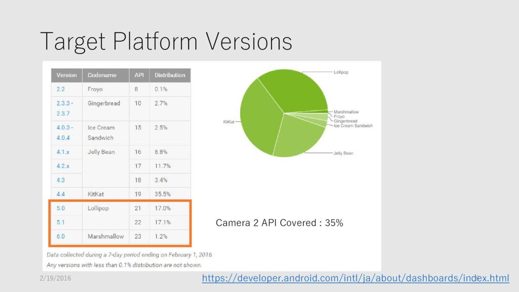Target Platform Versions Camera 2 API Covered :...