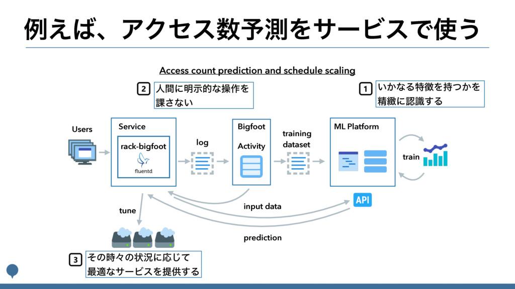 ྫ͑ɺΞΫηε༧ଌΛαʔϏεͰ͏ Users Service log rack-bigf...