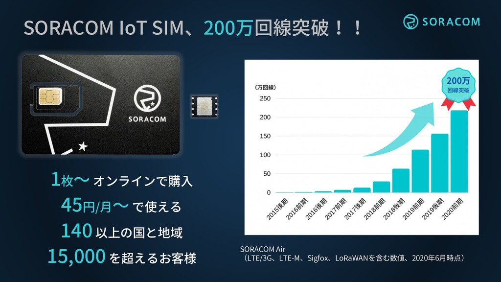 SORACOM IoT SIM、200万回線突破!! SORACOM Air (LTE/3G、...