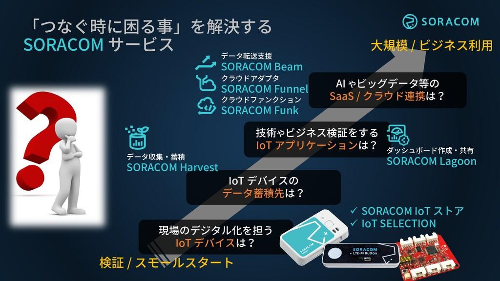 「つなぐ時に困る事」を解決する SORACOM サービス IoT デバイスの データ蓄積先は?...