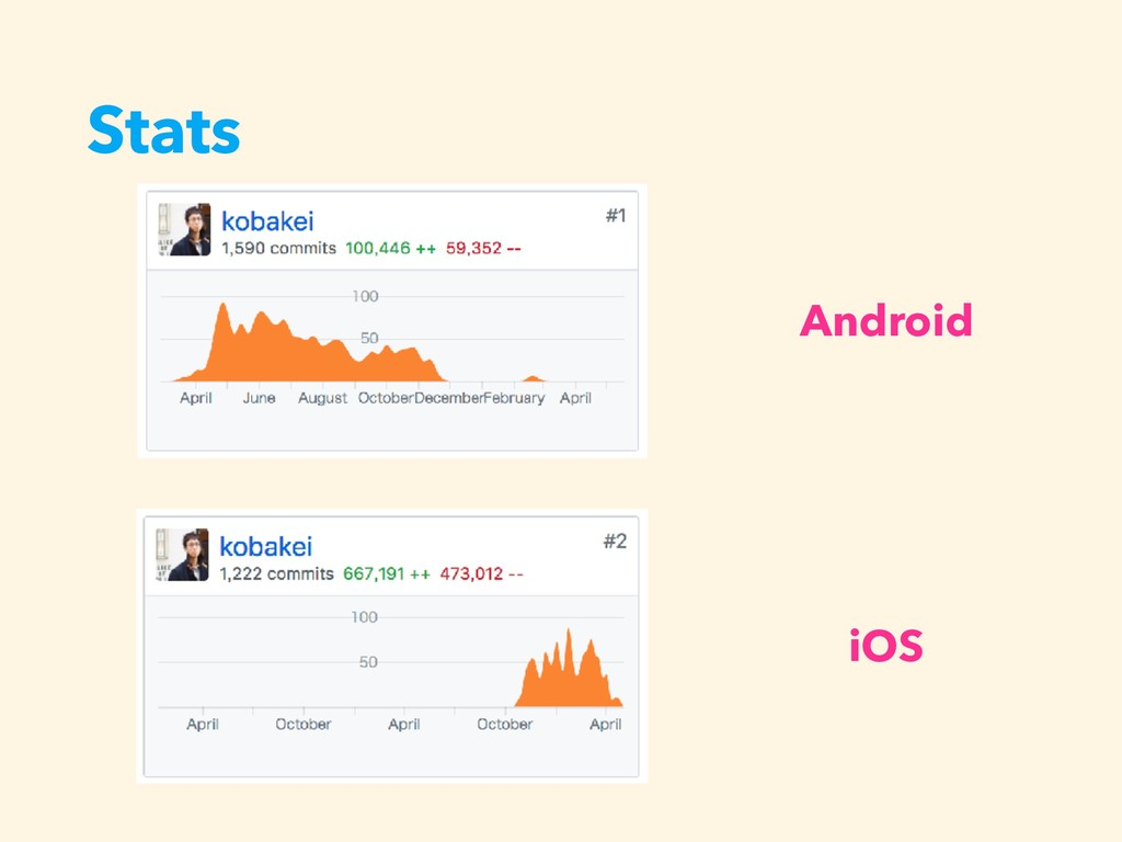 Stats Android iOS