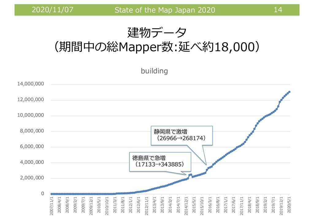 2020/11/07 State of the Map Japan 2020 14 建物データ...