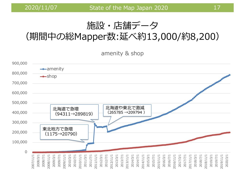 2020/11/07 State of the Map Japan 2020 17 施設・店舗...