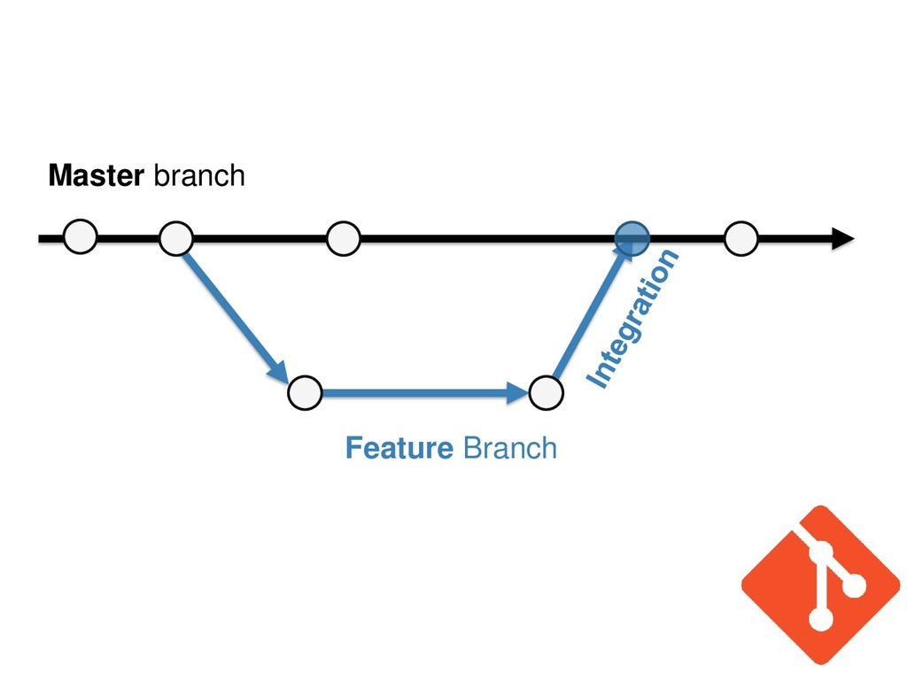 Master branch Feature Branch