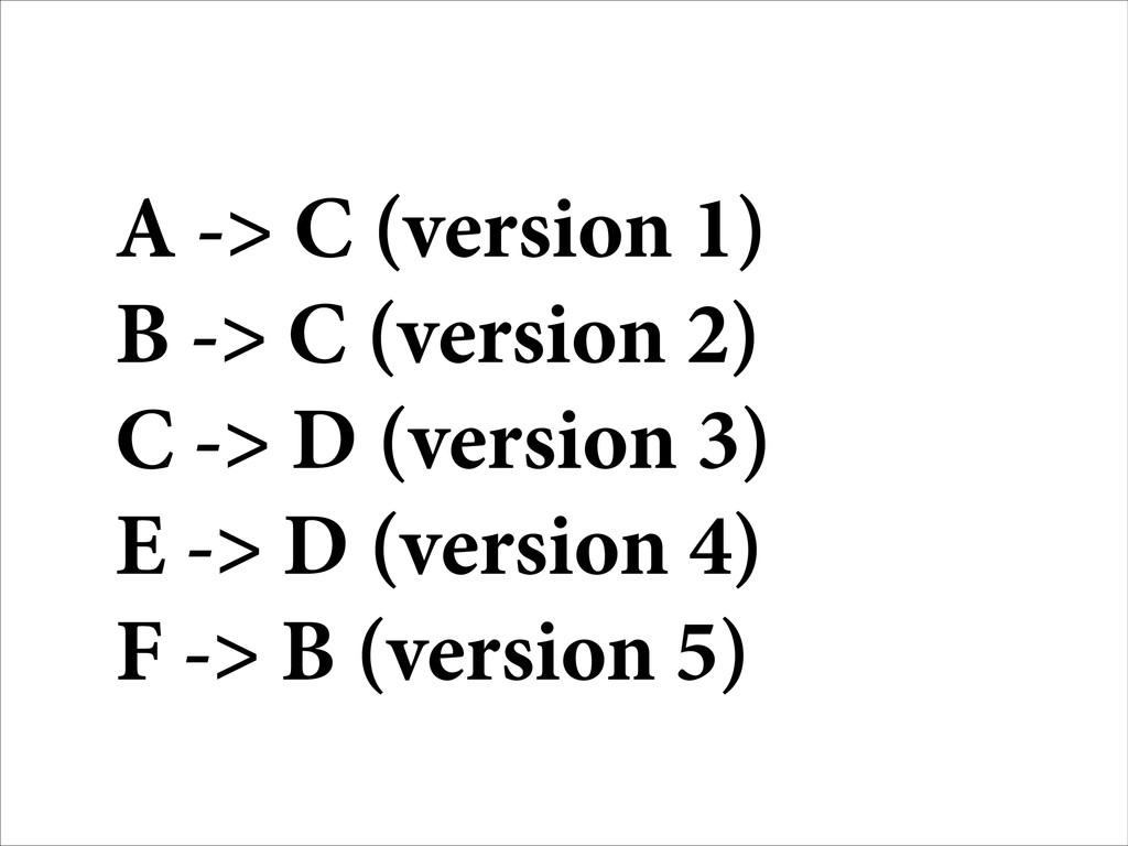 A -> C (version 1) B -> C (version 2) C -> D (v...