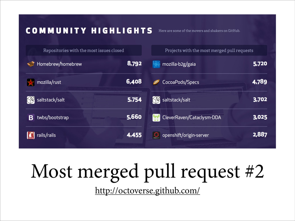 Most merged pull request #2 http://octoverse.gi...