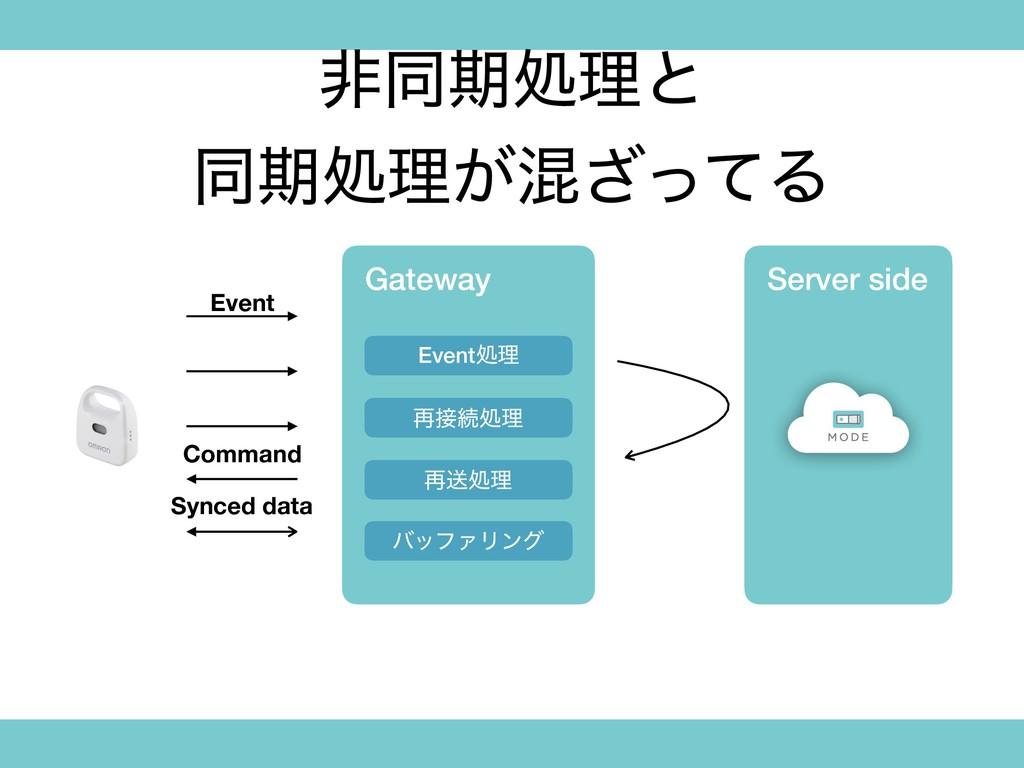 Server side ඇಉظॲཧͱ ಉظॲཧ͕ࠞͬͯ͟Δ Gateway Eventॲཧ ࠶...