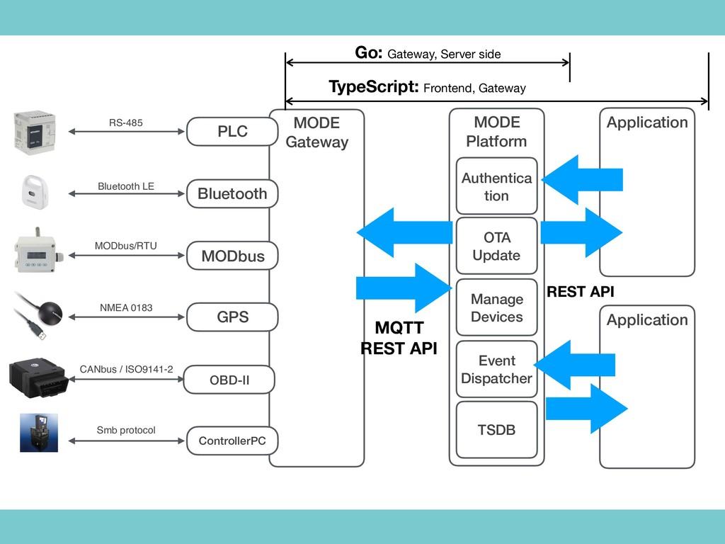 MODE Gateway PLC Bluetooth MODbus GPS OBD-II Co...