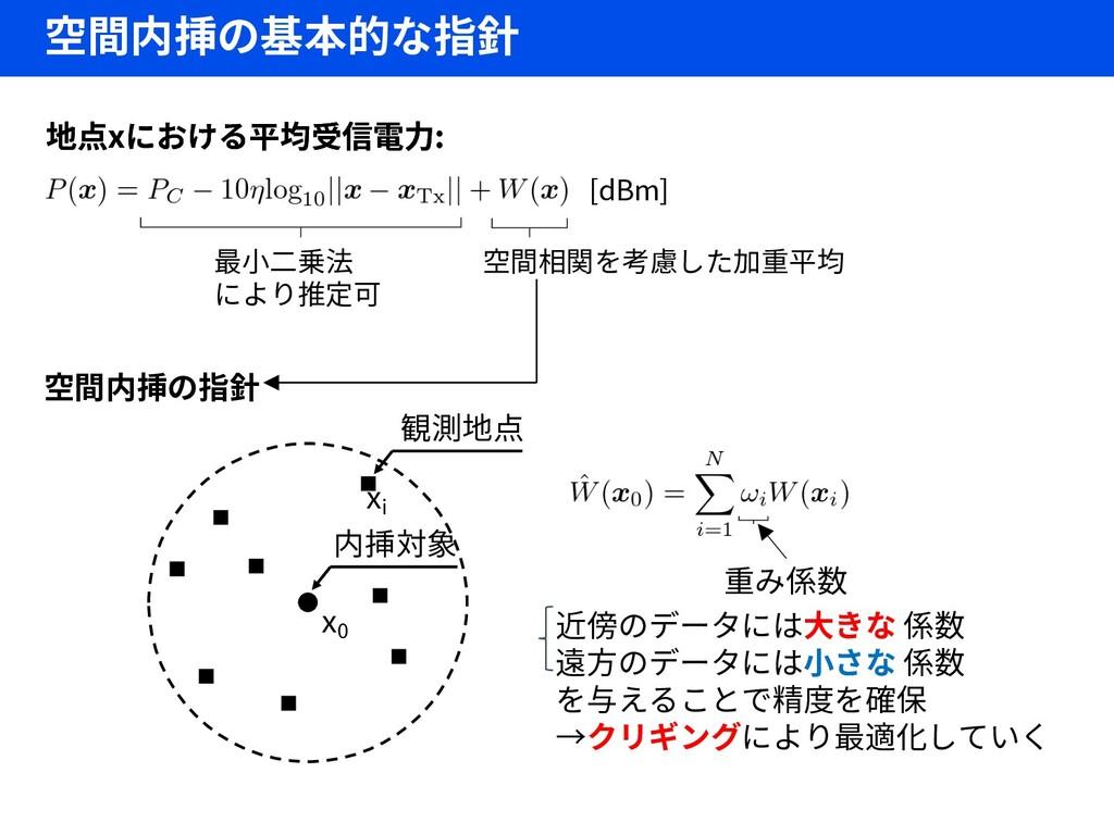 空間内挿の基本的な指針 x0 内挿対象 xi 観測地点 重み係数 近傍のデータには大きな 係数...