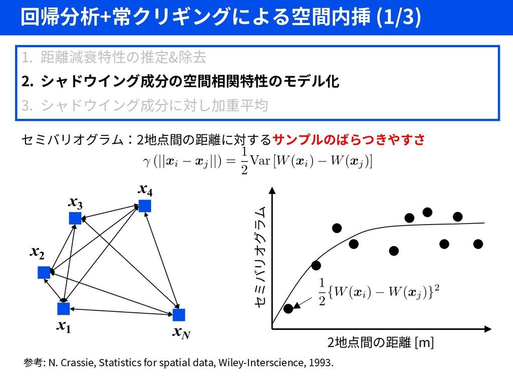 回帰分析+常クリギングによる空間内挿 (1/3) セミバリオグラム:2地点間の距離に対するサン...