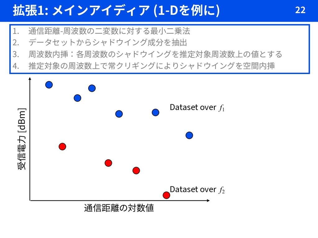 拡張1: メインアイディア (1-Dを例に) 22 1. 通信距離-周波数の二変数に対する最小...