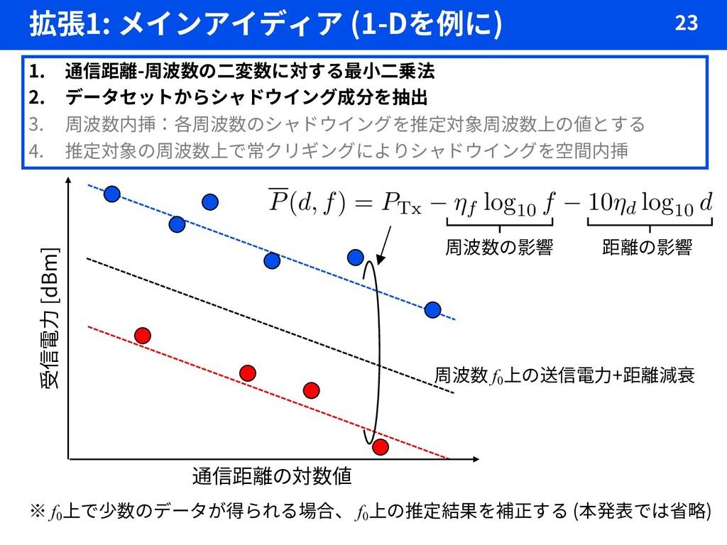 拡張1: メインアイディア (1-Dを例に) 23 1. 通信距離-周波数の二変数に対する最小...