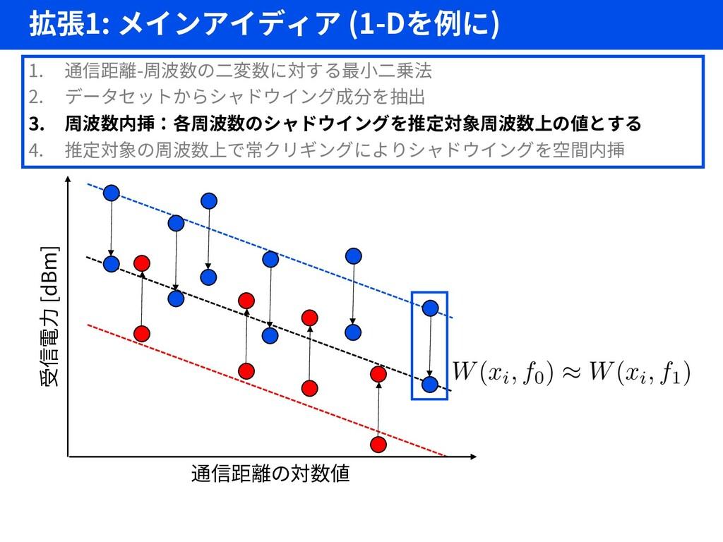 拡張1: メインアイディア (1-Dを例に) 24 1. 通信距離-周波数の二変数に対する最小...