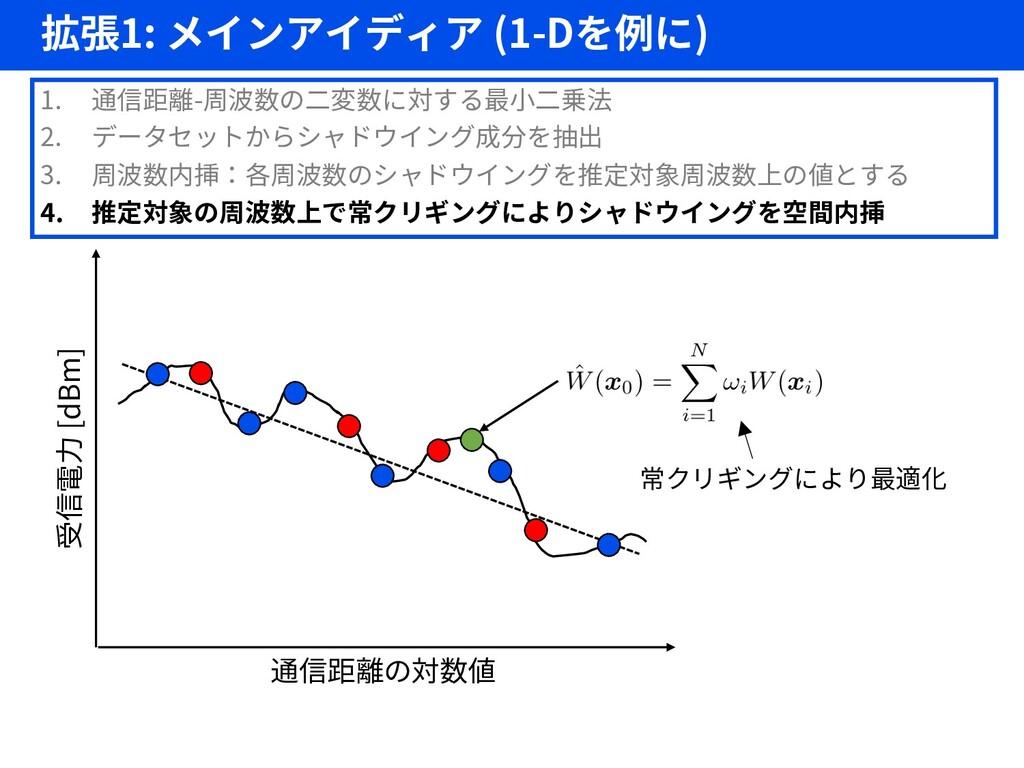 拡張1: メインアイディア (1-Dを例に) 25 1. 通信距離-周波数の二変数に対する最小...
