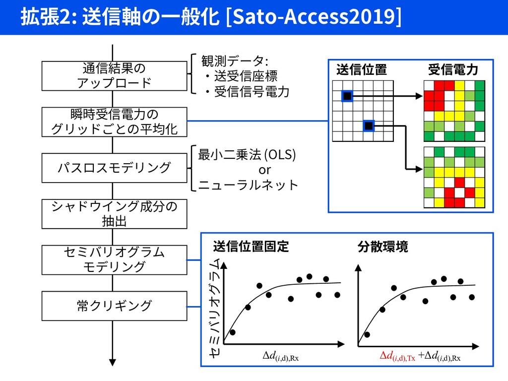 拡張2: 送信軸の一般化 [Sato-Access2019] 通信結果の アップロード 瞬時受...