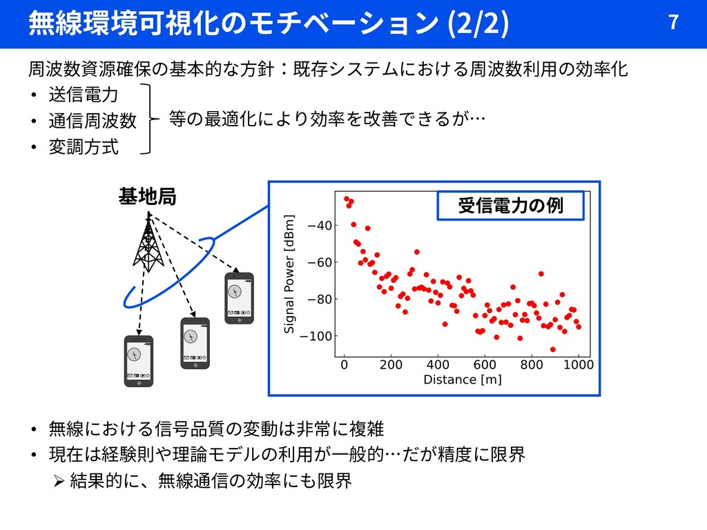 無線環境可視化のモチベーション (2/2) 7 周波数資源確保の基本的な方針:既存システムにお...