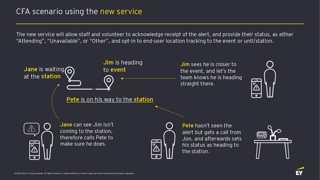 © 2020 Ernst & Young, Australia. All Rights Res...
