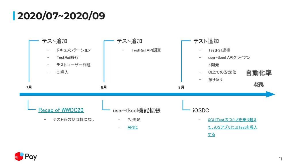 11 2020/07~2020/09 7月  - ドキュメンテーション  - TestR...