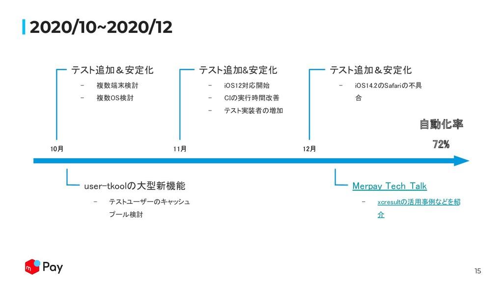 15 2020/10~2020/12 10月  - 複数端末検討 - 複数OS検討 -...