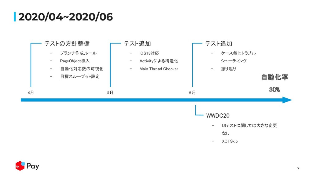 7 2020/04~2020/06 4月  - ブランチ作成ルール  - PageObj...