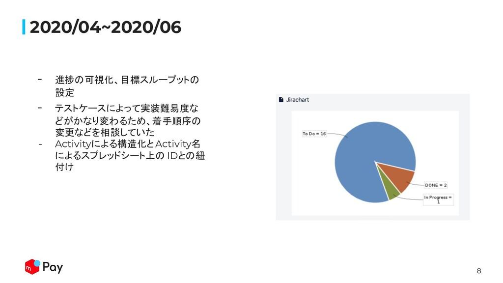8 2020/04~2020/06 - 進捗の可視化、目標スループットの 設定 - テストケー...