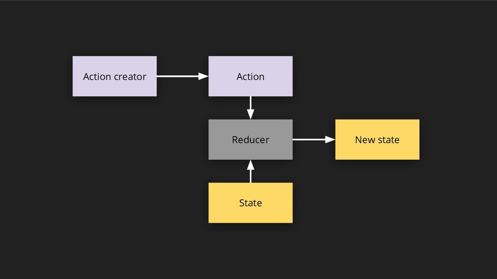Reducer Action State Action creator New state