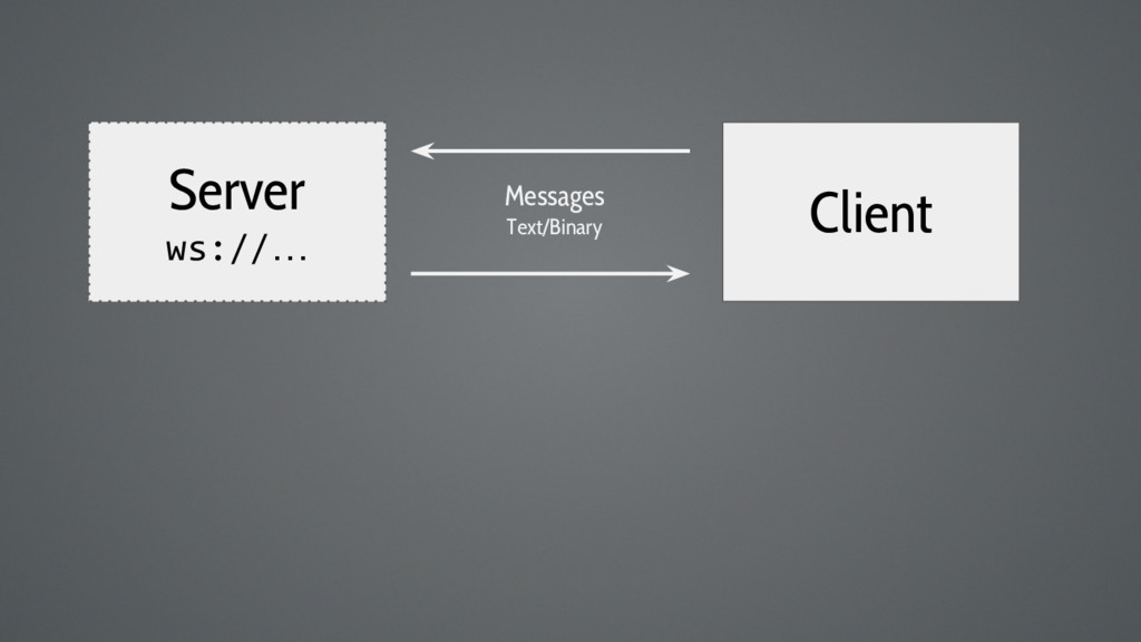 Server ws://… Client Messages Text/Binary