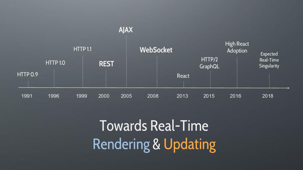 HTTP 0.9 HTTP 1.0 HTTP 1.1 HTTP/2 GraphQL WebSo...
