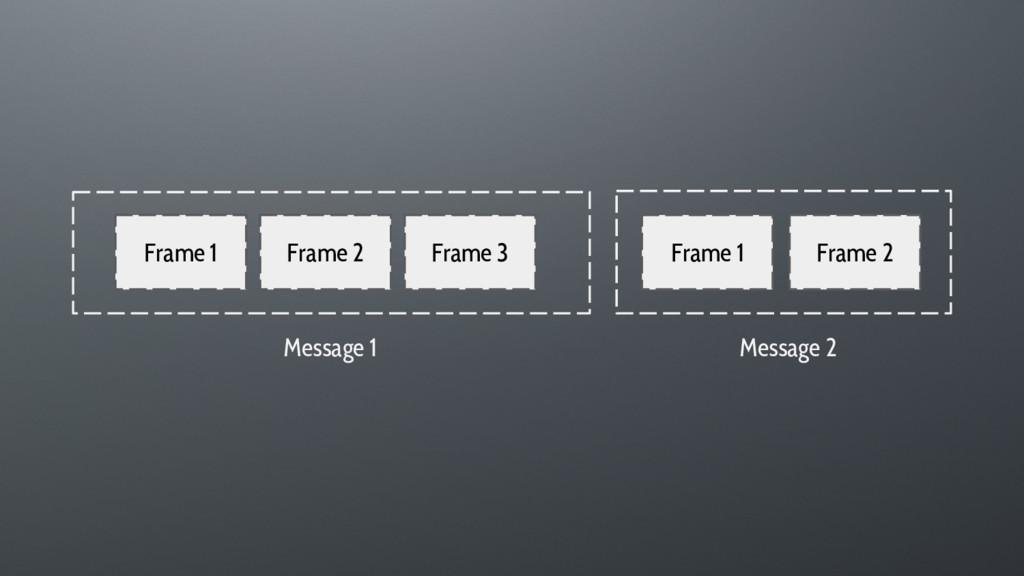 Frame 1 Frame 2 Frame 3 Frame 1 Message 1 Frame...