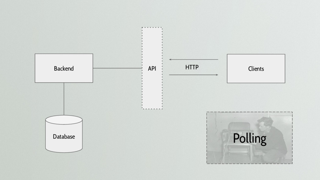 Backend Clients API Database HTTP Polling