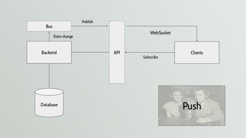Push Backend Clients API Database WebSocket Bus...