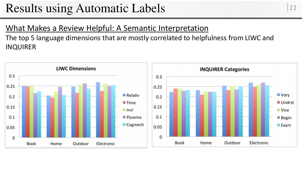 Results using Automatic Labels 11 What Makes a ...