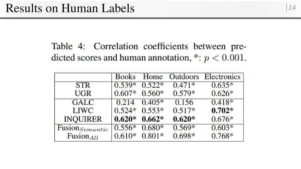 Results on Human Labels 14