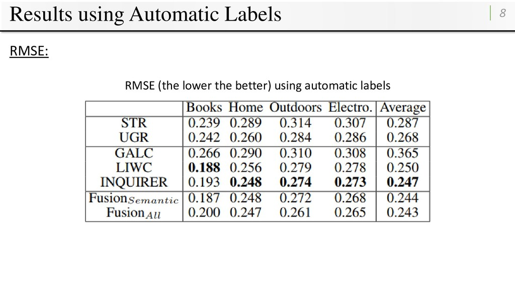 Results using Automatic Labels 8 RMSE: RMSE (th...