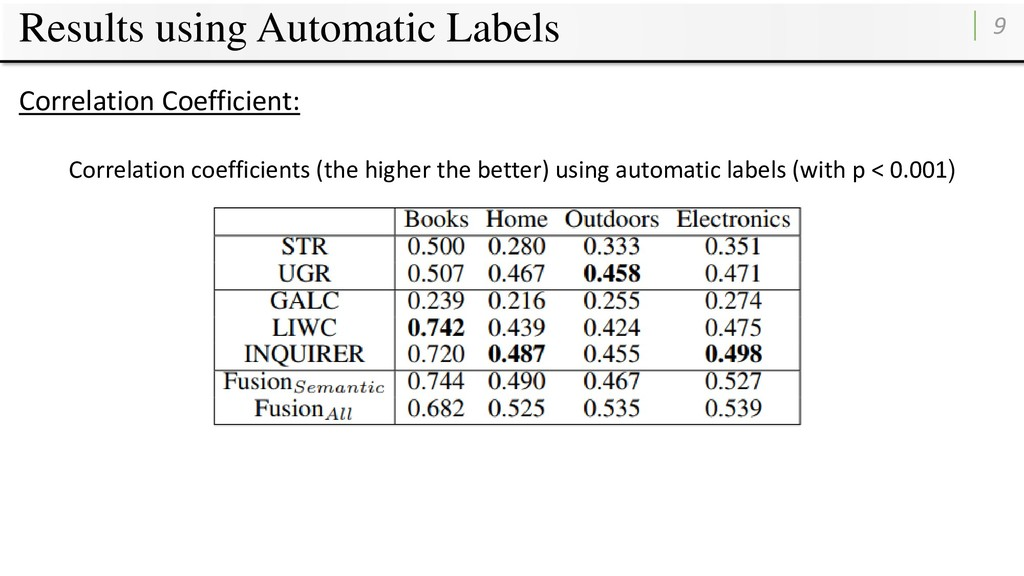 Results using Automatic Labels 9 Correlation Co...