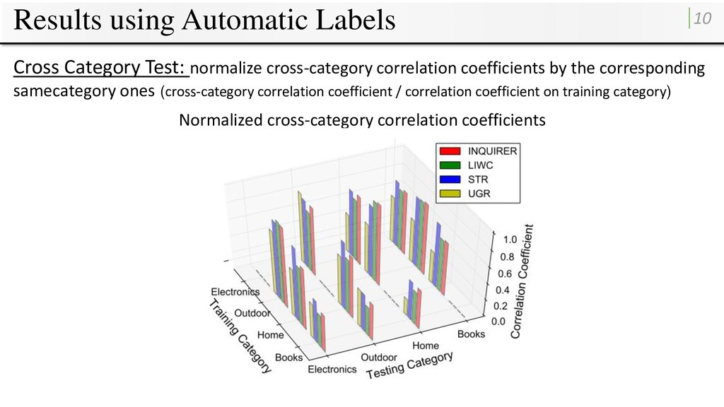 Results using Automatic Labels 10 Cross Categor...