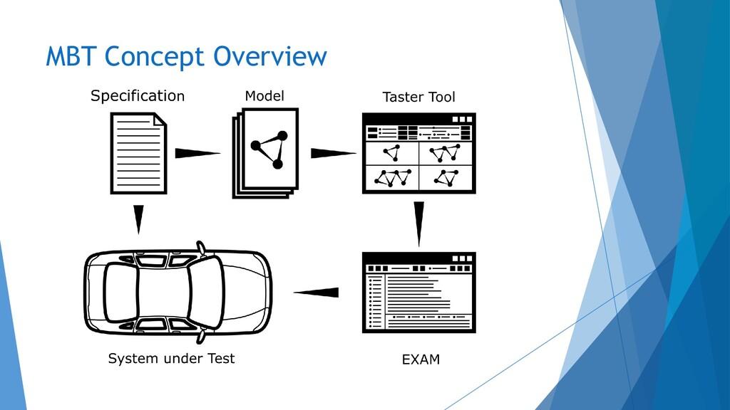 MBT Concept Overview