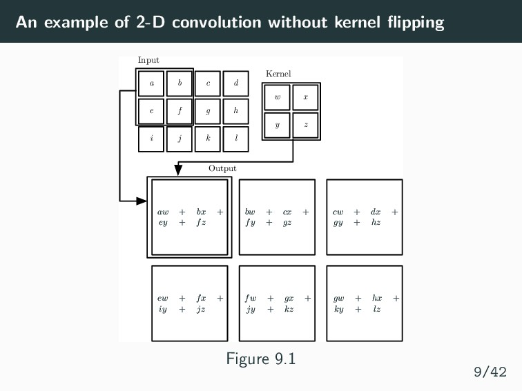 An example of 2-D convolution without kernel fli...