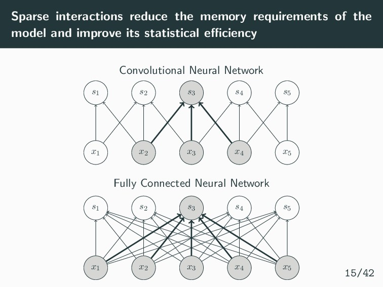 Sparse interactions reduce the memory requireme...