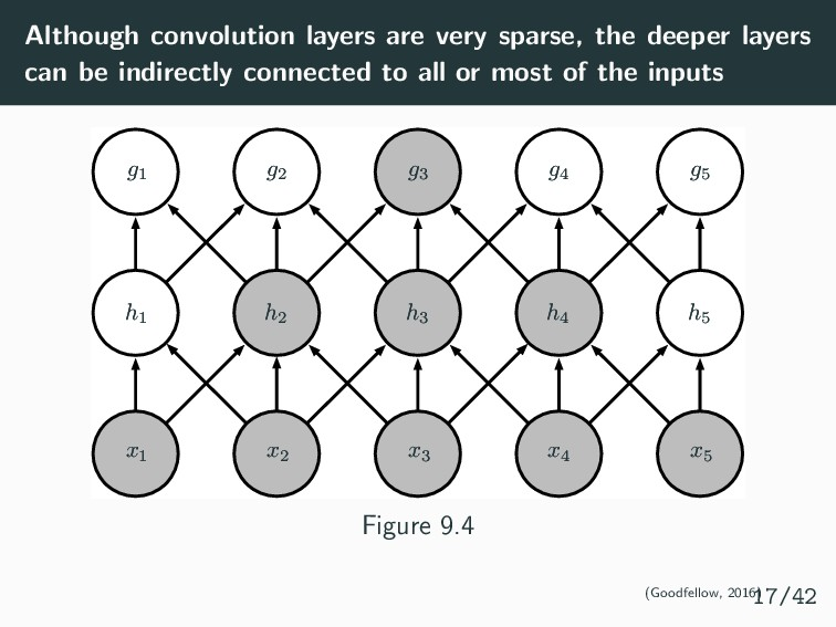 Although convolution layers are very sparse, th...