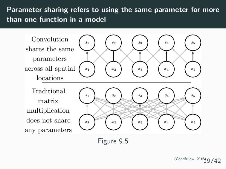 Parameter sharing refers to using the same para...