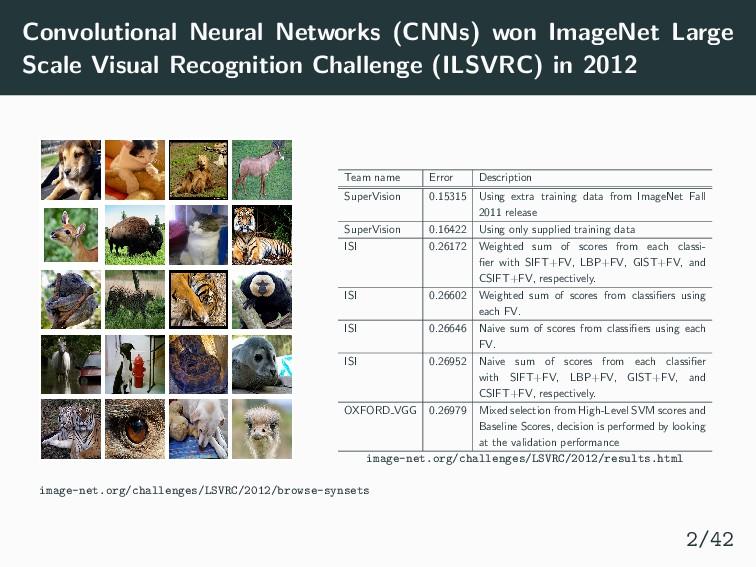 Convolutional Neural Networks (CNNs) won ImageN...