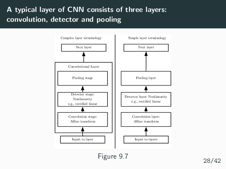 A typical layer of CNN consists of three layers...