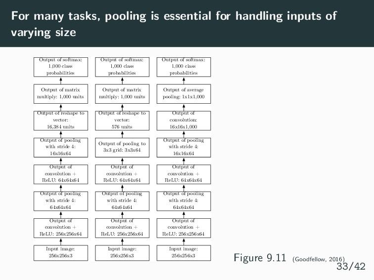 For many tasks, pooling is essential for handli...