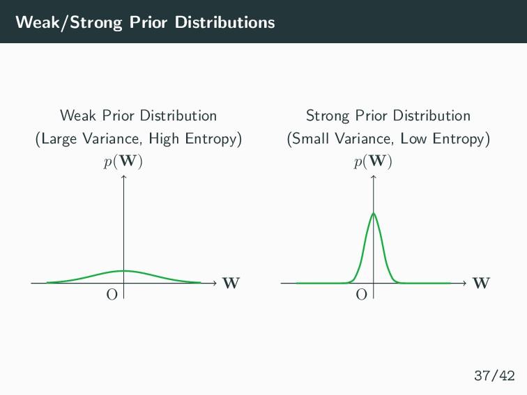 Weak/Strong Prior Distributions Weak Prior Dist...