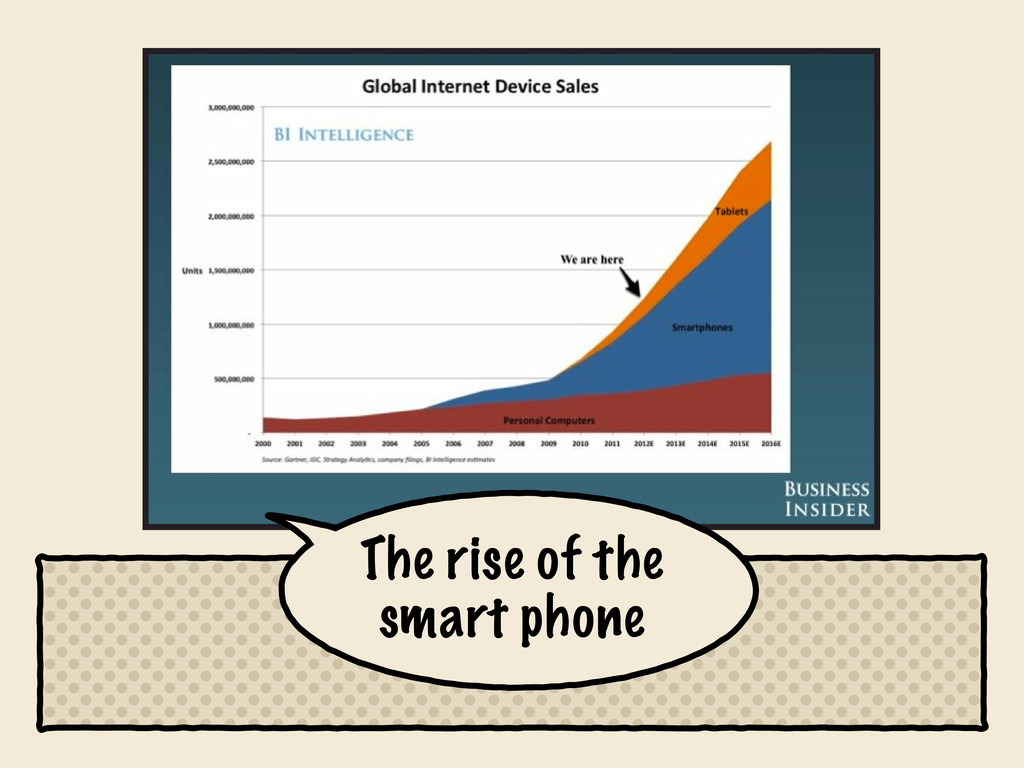 The rise of the smart phone