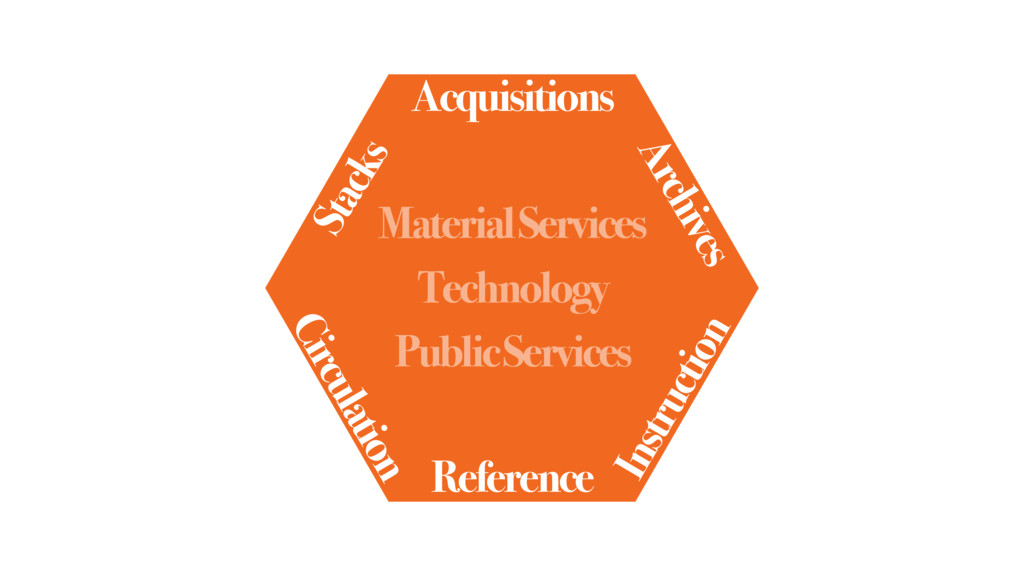 Technology Material Services Public Services Ac...