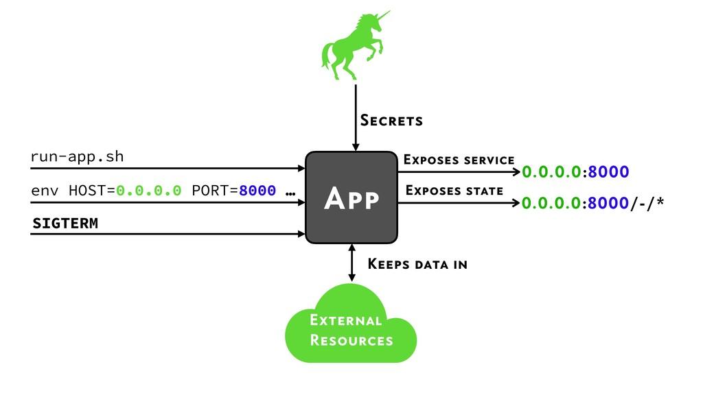 Secrets Exposes service 0.0.0.0:8000 run-app.sh...