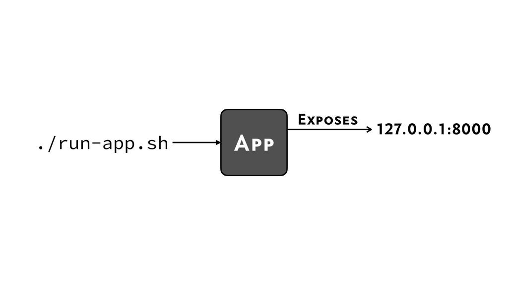 127.0.0.1:8000 Exposes ./run-app.sh App