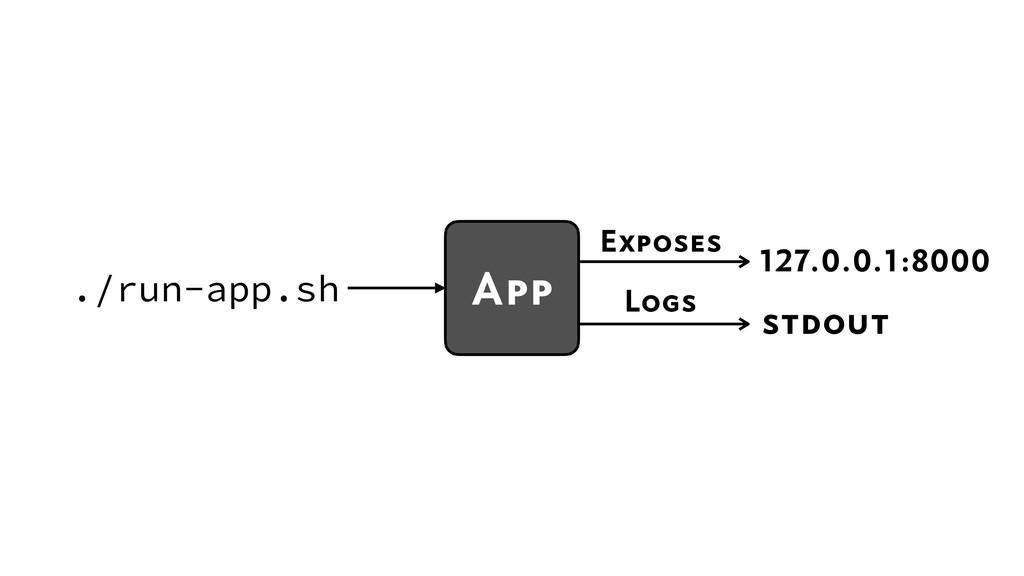 127.0.0.1:8000 Exposes ./run-app.sh Logs stdout...